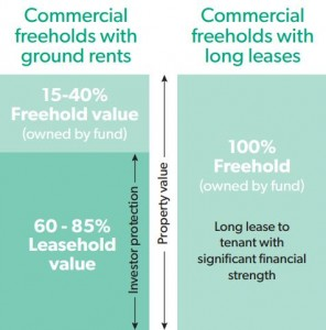 Ground rents vs long leases